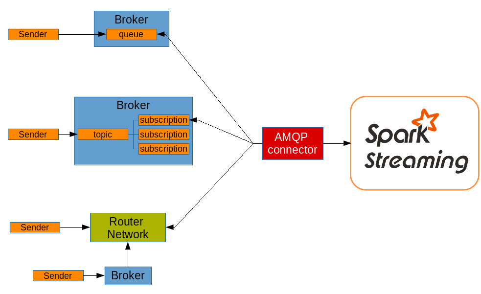 Integrating AMQP with Apache Spark